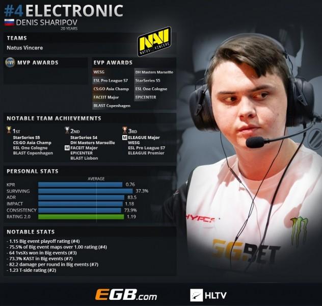 "Denis ""electronic"" Sharipov"